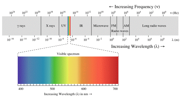 Electromagnetic spectrum, with