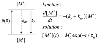 Basic photophysics the scheme presented in figure 9 is a simplified jablonski diagram which can be used to explain the basic kinetics of fluorescence ccuart Images
